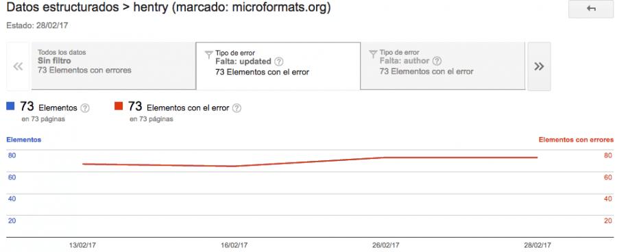 Microformats-hentry