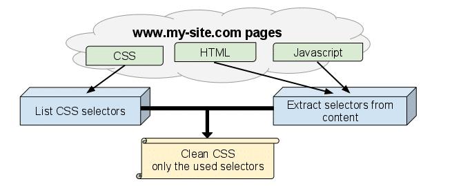 Limpiar CSS con unused