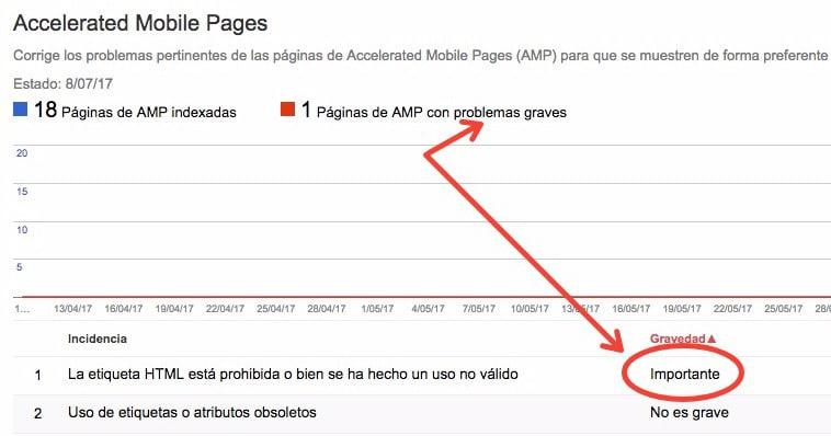 Corrección errores AMP Search Console